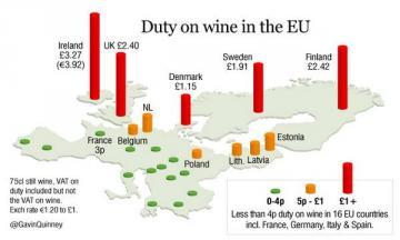 Duty on wine in the EU